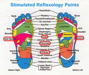 detox pads reflexology